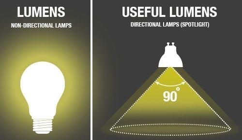 Hướng dẫn chọn bóng đèn led Philips