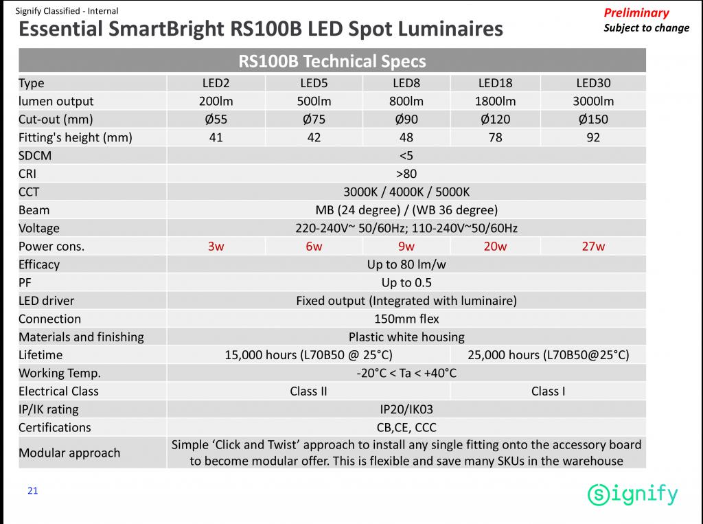 RS100B-LED5-Philips